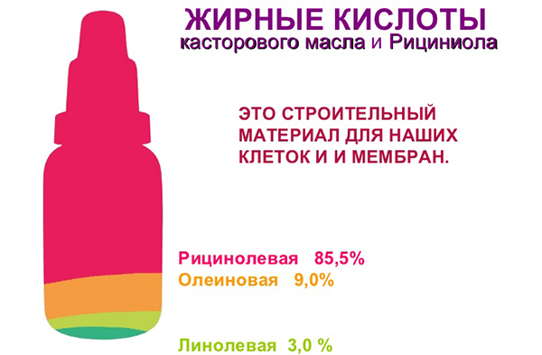 Жирные кислоты касторового масла